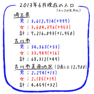 吉川市美南 人口 2013年6月