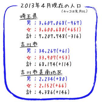 吉川美南 人口情報 2013年4月